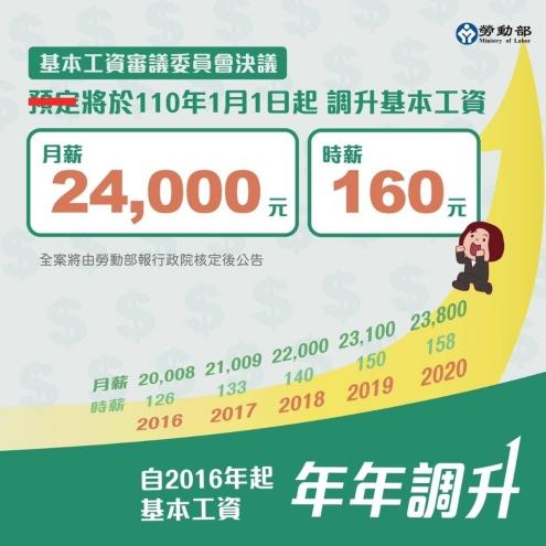 勞動部公告基本工資調升 明年元旦起生效