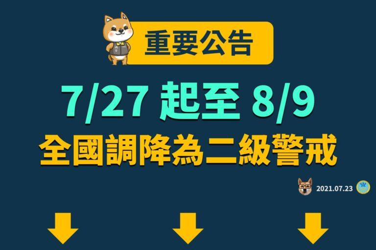 指揮中心自7月27日至8月9日調降疫情警戒標準至第二級