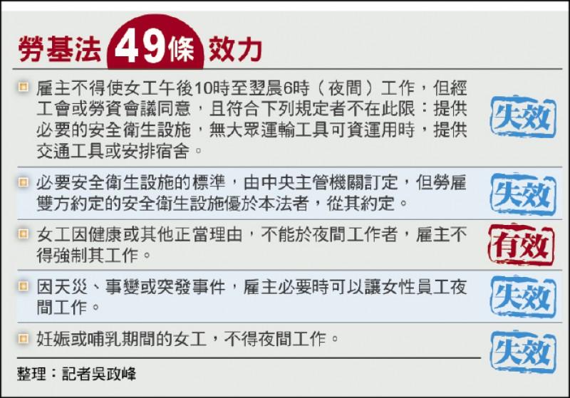 勞動部:孕婦免輪夜班不受影響